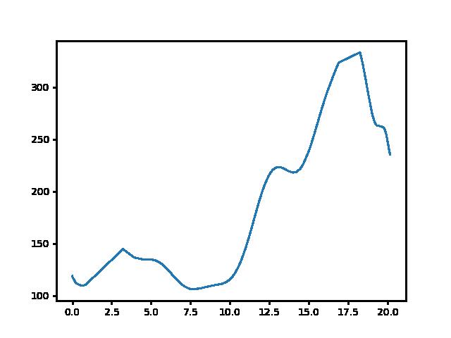 Hévíz-Vállus magasság