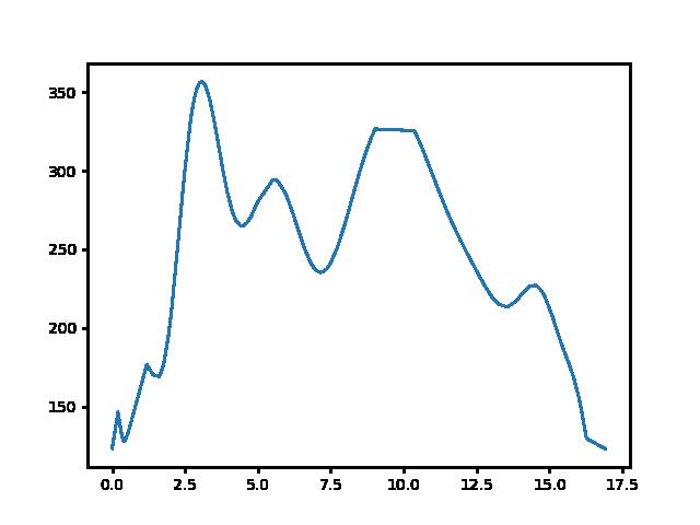 Lesenceistvánd-Hévíz magasság