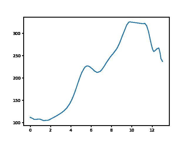 Keszthely-Vállus magasság