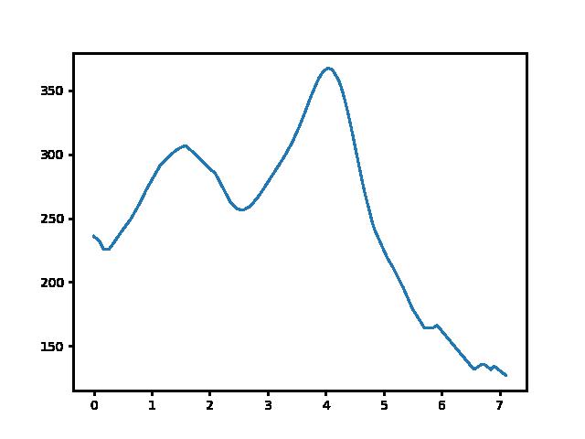 Vállus-Lesenceistvánd magasság