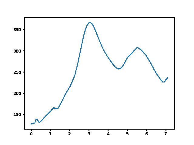 Lesenceistvánd-Vállus magasság