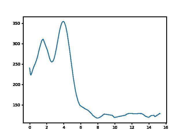 Vállus-Tapolca magasság