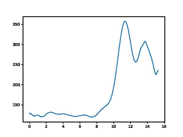 Tapolca-Vállus magasság