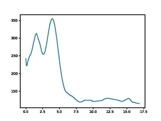 Vállus-Szent György-hegy magasság