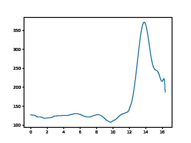 Lesenceistvánd-Badacsonytördemic magasság