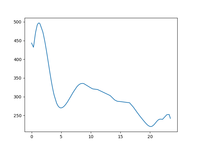 Hét-forrás-Ablánci malom magasság