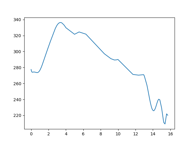 Kőszeg-Tömörd magasság