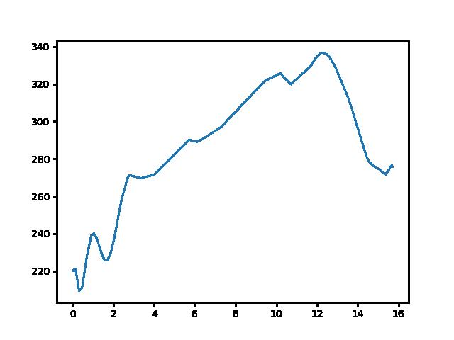 Tömörd-Kőszeg magasság