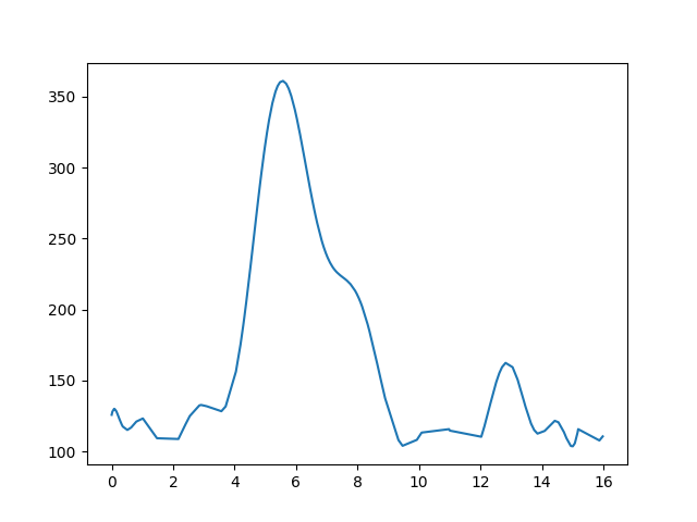 Tapolca-Badacsonytördemic magasság