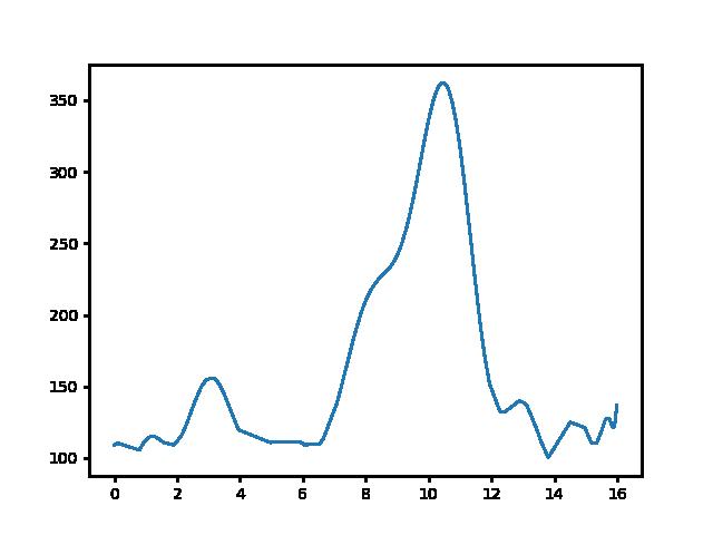 Badacsonytördemic-Tapolca magasság