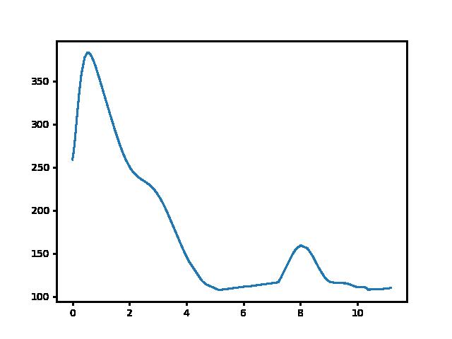 Szent György-hegy-Badacsonytördemic magasság