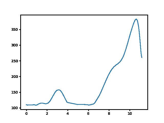 Badacsonytördemic-Szent György-hegy magasság