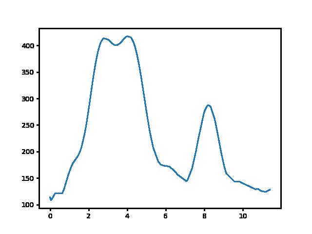 Badacsonytördemic-Káptalantóti magasság