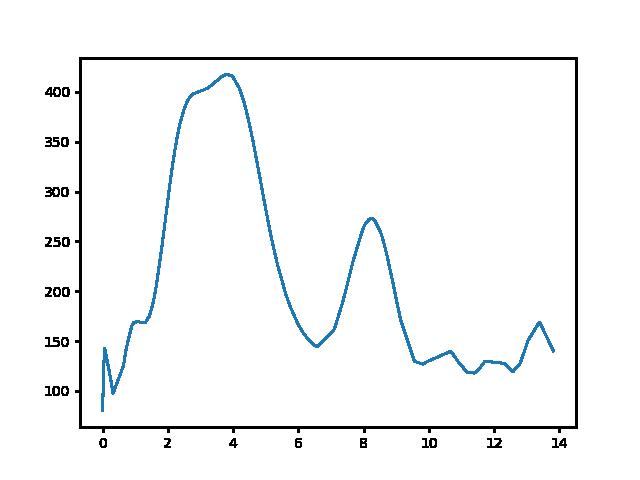 Badacsonytördemic-Szentbékkálla magasság