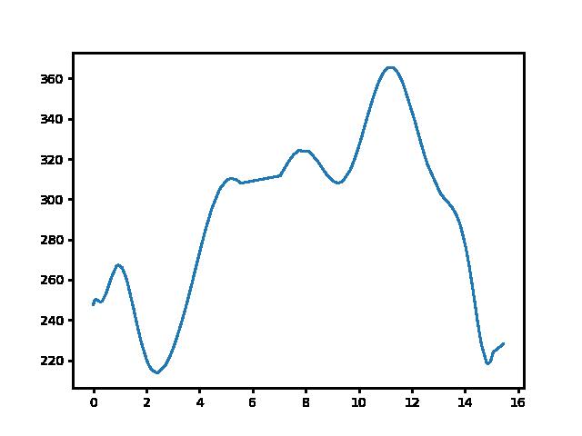 Nagyvázsony-Badacsonytördemic magasság