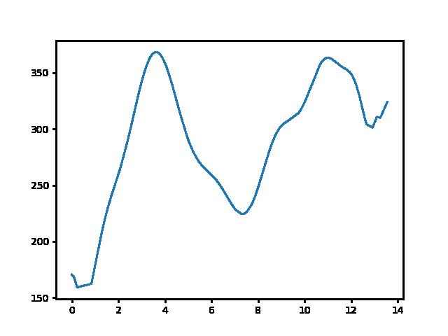 Szentbékkálla-Nagyvázsony magasság