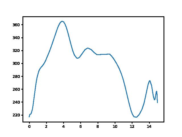 Balatonhenye-Nagyvázsony magasság
