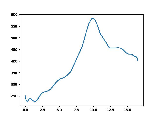 Nagyvázsony-Úrkút magasság