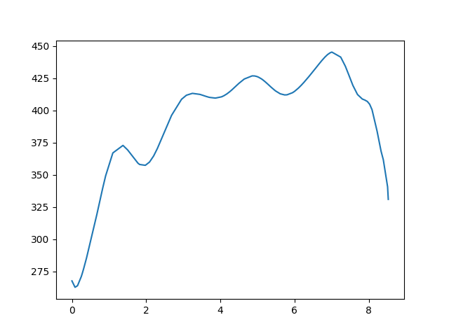 Bakonybél-Németbánya magasság