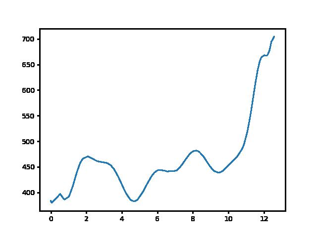 Zirc-Kőris-hegy magasság