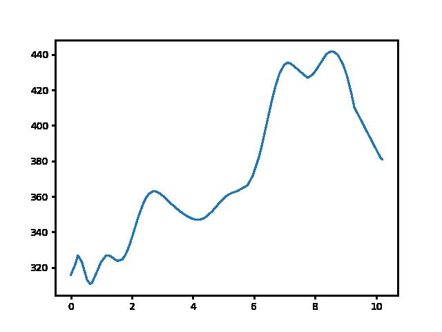 Bakonynána-Zirc magasság