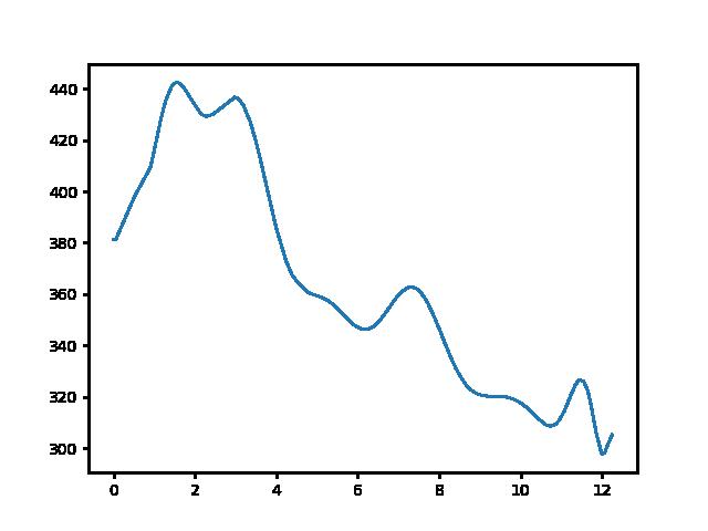 Zirc-Kisgyón magasság