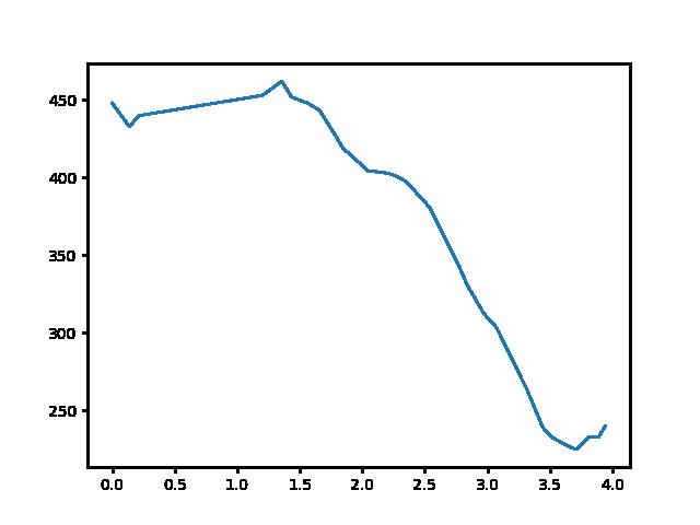 Csőszpuszta-Jásd magasság