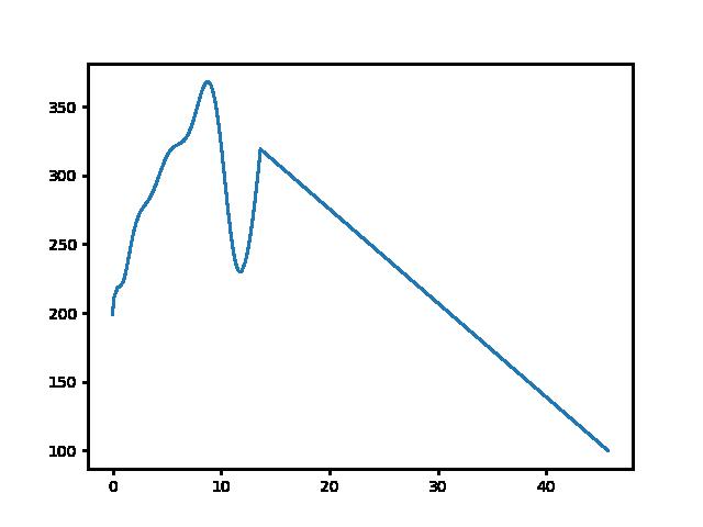 Bakonykúti-Jásd magasság