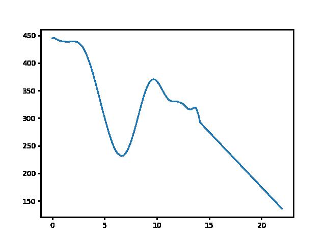 Csőszpuszta-Bakonykúti magasság