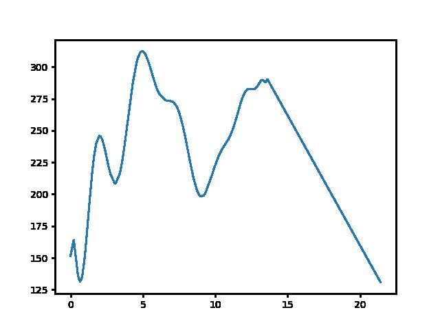 Fehérvárcsurgó-Csőszpuszta magasság