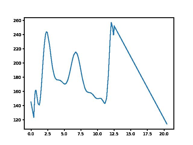 Bodajk-Csőszpuszta magasság