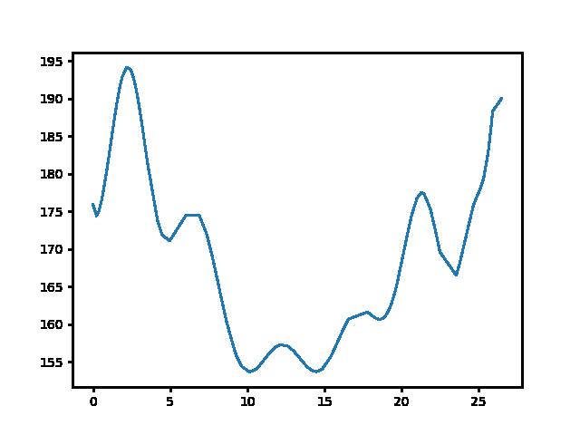 Gérce-Tömörd magasság