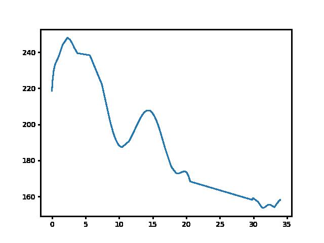 Tömörd-Sárvár magasság