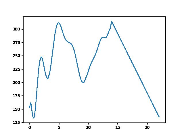 Fehérvárcsurgó-Kisgyón magasság