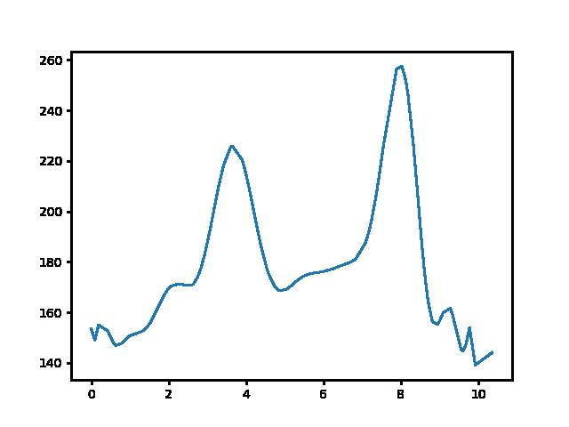 Fehérvárcsurgó-Bodajk magasság