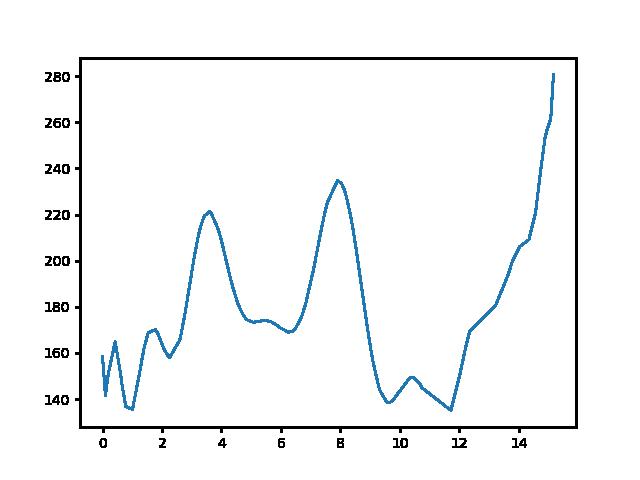 Fehérvárcsurgó-Gánt magasság