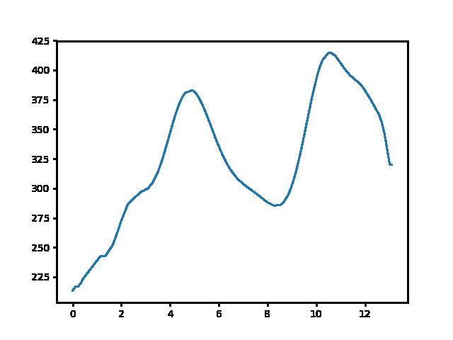 Gánt-Kőhányás magasság