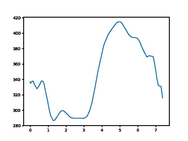 Mindszentpuszta-Kőhányás magasság