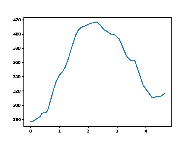 Várgesztes-Kőhányás magasság