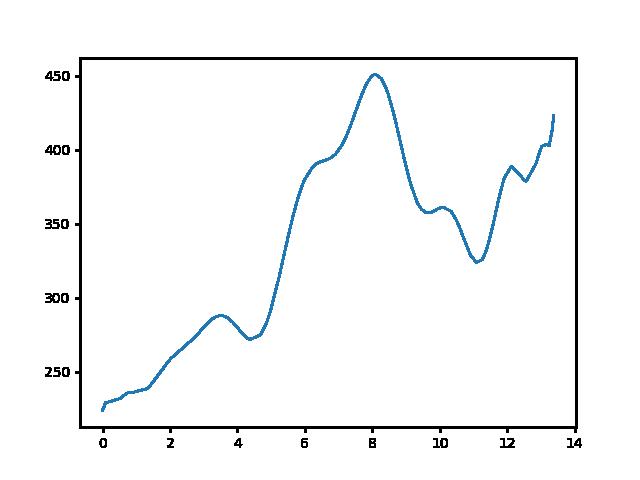 Szárliget-Kőhányás magasság