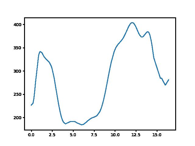 Szárliget-Koldusszállás magasság