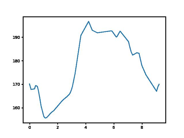 Szeleste-Bögöt magasság