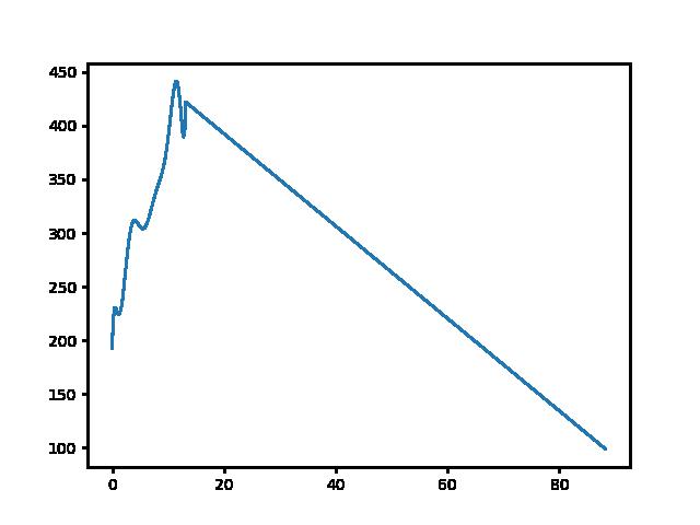 Koldusszállás-Pusztamarót magasság