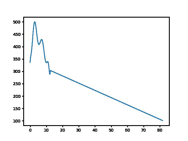 Pusztamarót-Koldusszállás magasság