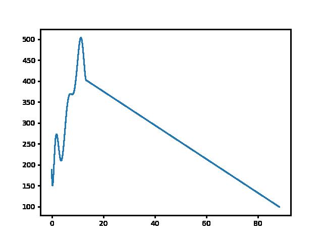 Péliföldszentkereszt-Koldusszállás magasság