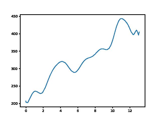 Koldusszállás-Dorog magasság