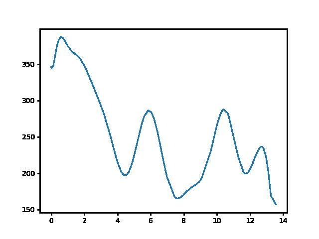 Pusztamarót-Mogyorósbánya magasság