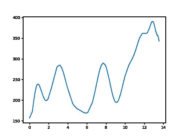 Mogyorósbánya-Pusztamarót magasság
