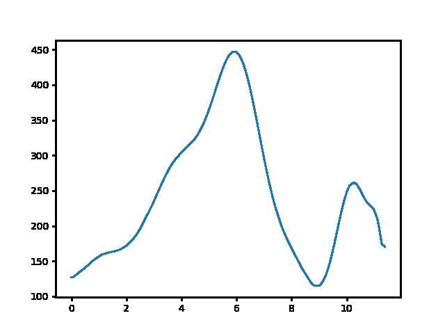 Dorog-Pusztamarót magasság