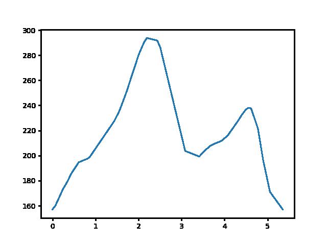 Péliföldszentkereszt-Mogyorósbánya magasság